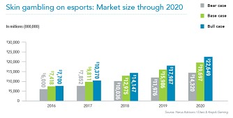 skin gambling on esports market size through 2020